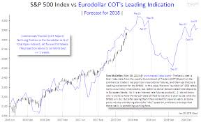 Time Price Research S P 500 Index Vs Eurodollar Cot