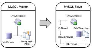 Postgres Vs Mysql Comparing Mysql And Postgres 9 0 Replication