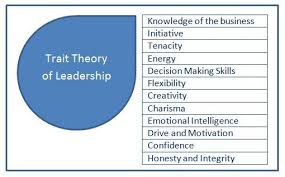 leadership theory understand trait theory of leadership is and how you can adopt some