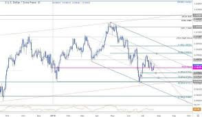 Swiss Franc Price Chart Usd Chf Coils Breakout Imminent