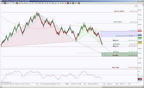 Crude Oil Futures Testing Bullish Harmonic Pattern