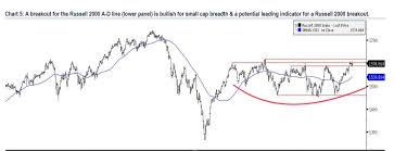 Russell 2000 Index Chart Small Cap Golden Cross Can The Russell 2000 Continue To