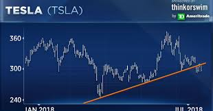Tesla Stock Quote Stunning Tesla Chart Looks Poised To 'crack In A Big Kind Of Way'