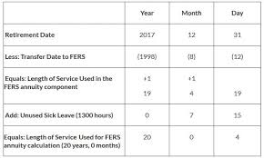 Federal Sick Leave Conversion Chart Best Picture Of Chart