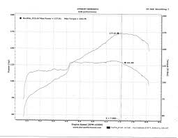 My Ls Vtec Dyno Sheet Honda Tech Honda Forum Discussion