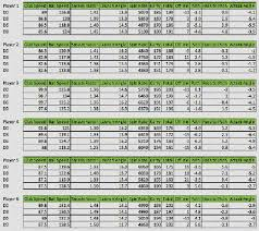 Smash Factor Chart Golf Club Swing Speed Chart