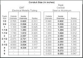Rigid Conduit Size Chart Rigid Aluminum Conduit Dimensions Blogmura Co
