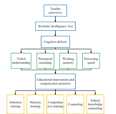 Diving Degree Of Difficulty Chart 2016 Characteristics Of Cognitive In Children With Learning