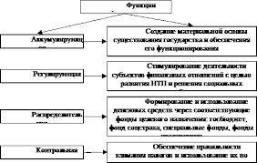 Финансы финансовая система финансовая политика государства Основными функциями финансов являются аккумулирующая регулирующая распределительная контрольная Функции финансов раскрыты в схеме рис 54