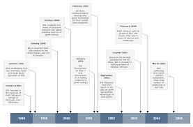 Timeline Software Online Timeline Maker For History And