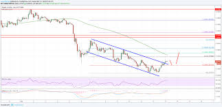 Ripple Price Analysis Xrp Usd Gains Could Be Limited