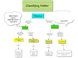 Classification Of Matter Flow Chart Worksheet Matter And Change Pure Substances Mixtures States Of Matter