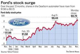 Ford Stock Quote Best Stock Quote Ford Motor Company Newmotorkuco