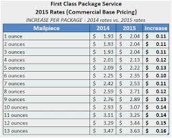 United States Postal Service Rate Chart Usps Stamp Weight Chart United States Postal Service Rates