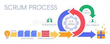 Scrum Process Infographic Agile Development Methodology