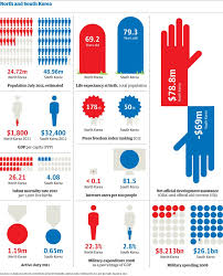 plaidavenger excellent comparative graphic on north south korea  south vs by the numbers