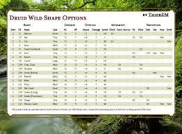 Druid Wild Shape Options By Cr Thinkdm