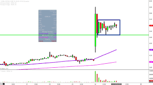 Geron Corporation Gern Stock Chart Technical Analysis For 08 24 18