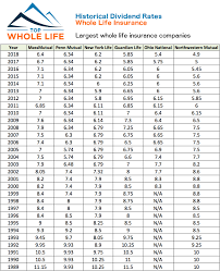 Whole Life Insurance Cash Value Graphics