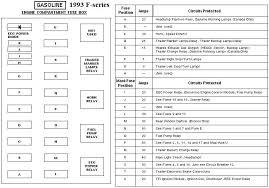 1996 f250 fuse box wiring car car3 1996 Ford F750 Wiring Schematic Ford F100 Wiring Harness
