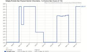 Chocolate Prices Chart Amazon Price History Chart For Simply Protein Bar Peanut