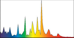 Lighting Distribution Chart Spectral Distribution Chart Eye Lighting