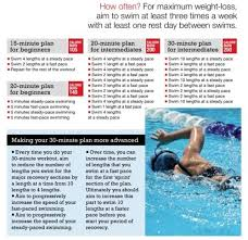 swimming for weight loss 15 30 min workouts