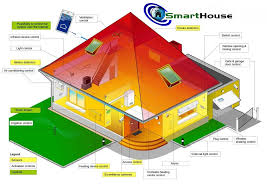 smarthouse technology is real and it s becoming increasingly sophisticated using the home s wiring and