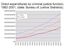 Youth Criminal Justice Not Punitive Enough Writework