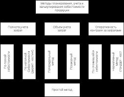Курсовая работа призводство и себестоимость молока Древний сайт  Курсовая работа анализ себестоимости продукции растениеводства на примере ооо агрофирма