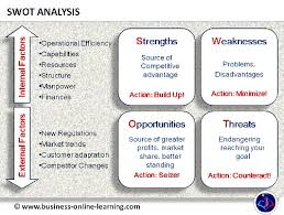 A swot analysis analyzes the strengths, weaknesses, opportunities and threats. What Is Swot Analysis