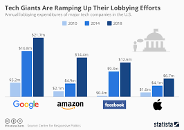 Chart Tech Giants Are Ramping Up Their Lobbying Efforts