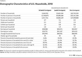 the fiscal cost of unlawful immigrants and amnesty to the u s immigration costs 2013 table 2