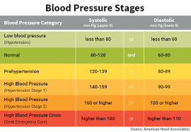 Heart Systolic And Diastolic Chart Blood Pressure Chart Numbers Normal Range Systolic