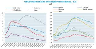 Harmonised Unemployment Rates Hurs Oecd Updated