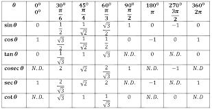 32 Graphs Sine And Cosine Sin Chart Radians Www