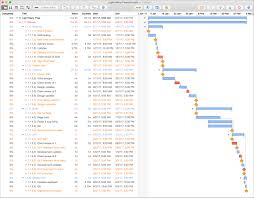 Project Plan Like A Boss With Omniplan And Confluence