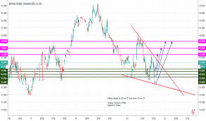 Gbp Inr Chart Pound To Rupee Rate Tradingview