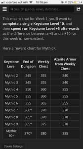 Mythic Rewards Chart Can Someone Please Explain Why You Only Complete 1 Mythic 10