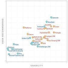 Crm Comparison Chart Best Crm Software 2019 Reviews Pricing Demos