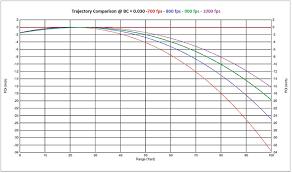 177 Air Rifle Trajectory Chart The External Ballistics Of Diabolo Pellets Hard Air Magazine