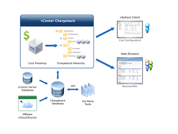 Free E Learning Course Vmware Vcenter Chargeback Manager