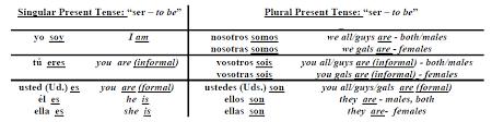 Spanish Ser Chart Spanish Verb Ser Conjugation Chart Bedowntowndaytona Com