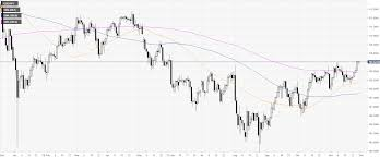 Usd Jpy Technical Analysis Set To Rise To The 111 00 Handle