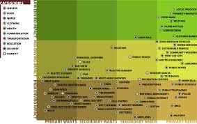 Needs And Wants Chart James Hallam Portfolio Needs And Wants Chart