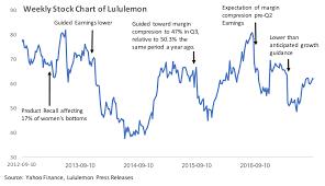 Lululemon Stock Chart Lululemon Poised For A Higher Valuation Lululemon