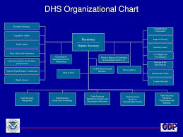 Ppt U S Department Of Homeland Security Office For