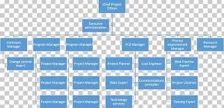 Organizational Chart Of A Company Organizational Structure Organizational Chart Company Png