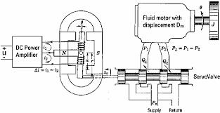 Block Diagram Of The Electro Hydraulic System Servo Valve