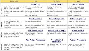 English Grammar Tense Chart English Tenses Learn English Tenses Grammar Charts